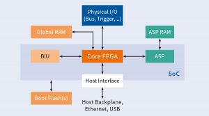AIM's simplified Common Core Architecture.